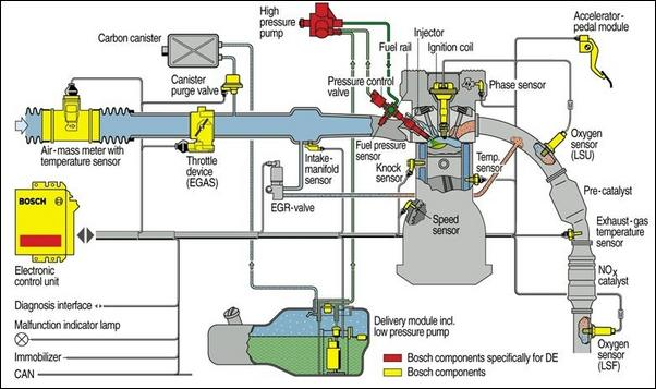 ignition switch deutsch flow meter wiring diagram the ecu, also known as car computer, provides control... - thinglink