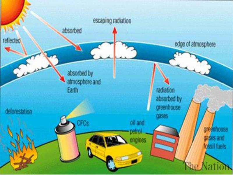 draw a diagram explaining the water cycle 2001 ford f250 ignition wiring ozone layer