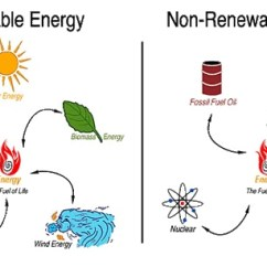 Nuclear Energy Diagram And Explanation 2001 Jeep Tj Wiring Non-renewable Renewable Things - Thinglink