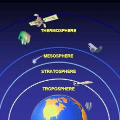Earth S Atmosphere Layers Diagram Jeep Wiring Download Of The Thinglink