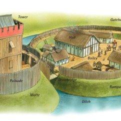Castle Diagram With Labels Pioneer Deck Wiring Mottekasteel 1
