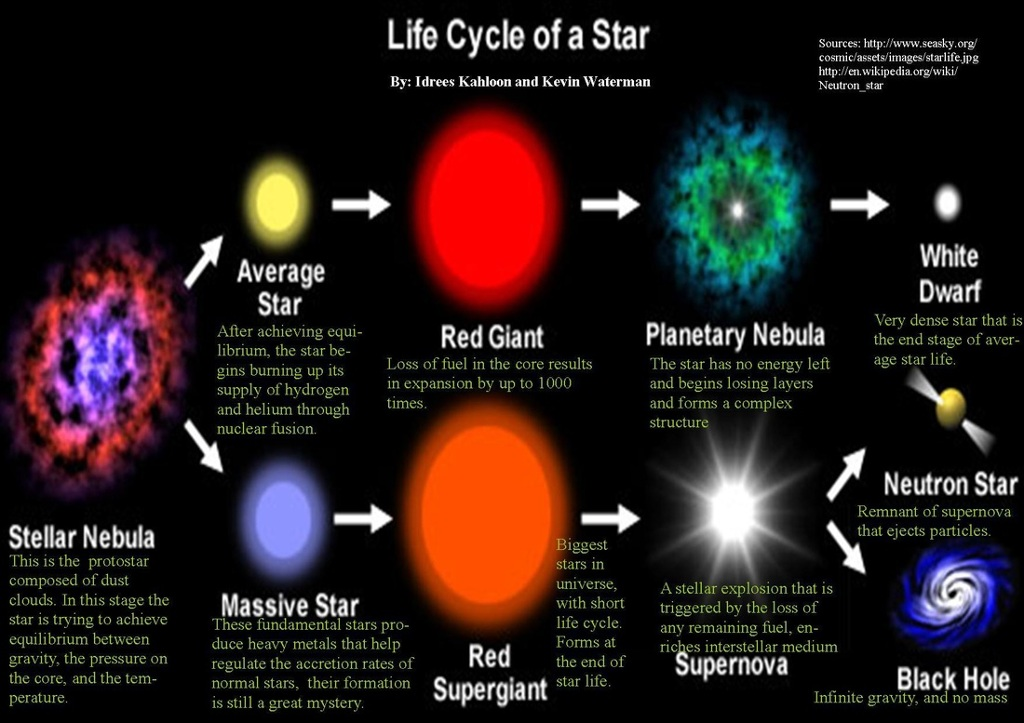 Normal Sleep Cycle Diagram Mackenzie The Life Cycle Of A Star