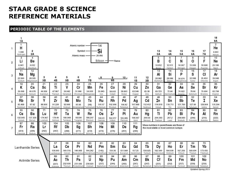 8th Grade Science Periodic Table: 8th Grade Science