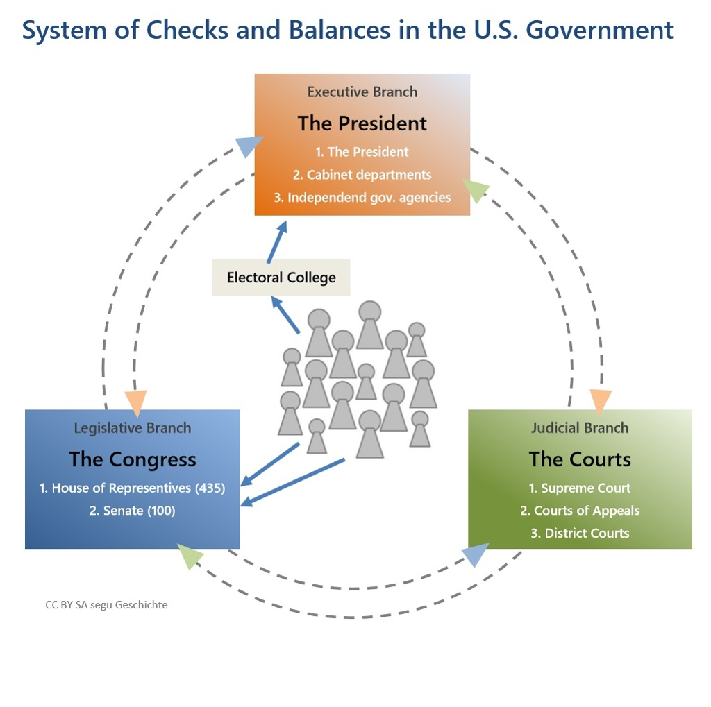 Us Government Checks And Balances Diagram 2001 Chevy Blazer Stereo Wiring Quota More Perfect Union Quot American Constitution Segu