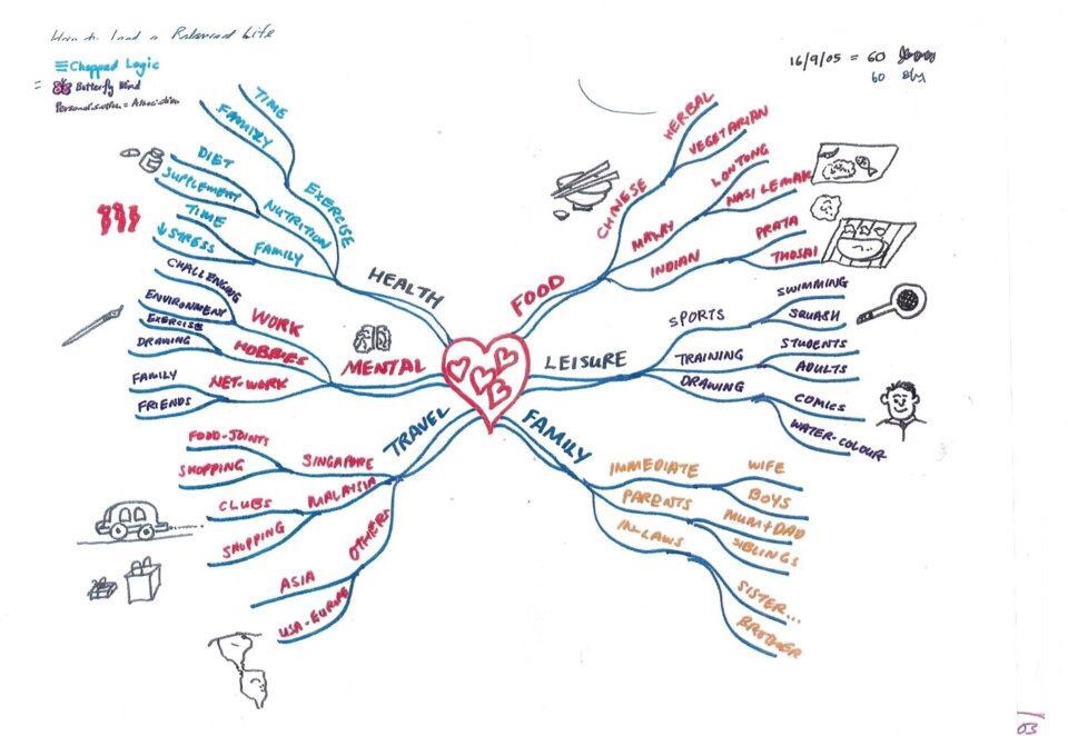 I learnt mind mapping in 16 September 2005.