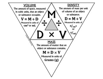 Density Mass Volume A quick reminder on how to use the fo...