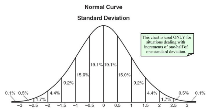 Most common form of a standard normal distributions , A n...