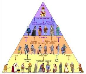 Medieval Social Class Pyramid