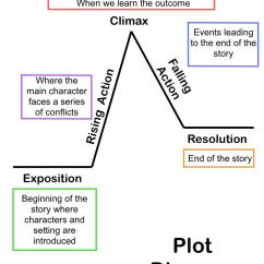 Story Plot Diagram For Hatchet Toyota Mr2 Radio Wiring Serafina And The Twisted Staff By Robert Beatty - Thinglink