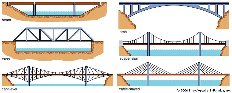 truss style diagram warn winch wiring xd9000i 6 types of bridge designs - thinglink