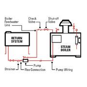 103-9.5 103 Series 9.5 Horsepower (hp) Gas Fired Steam