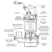 Godwin GST Series Sub-Prime® Electric Submersible® Trash