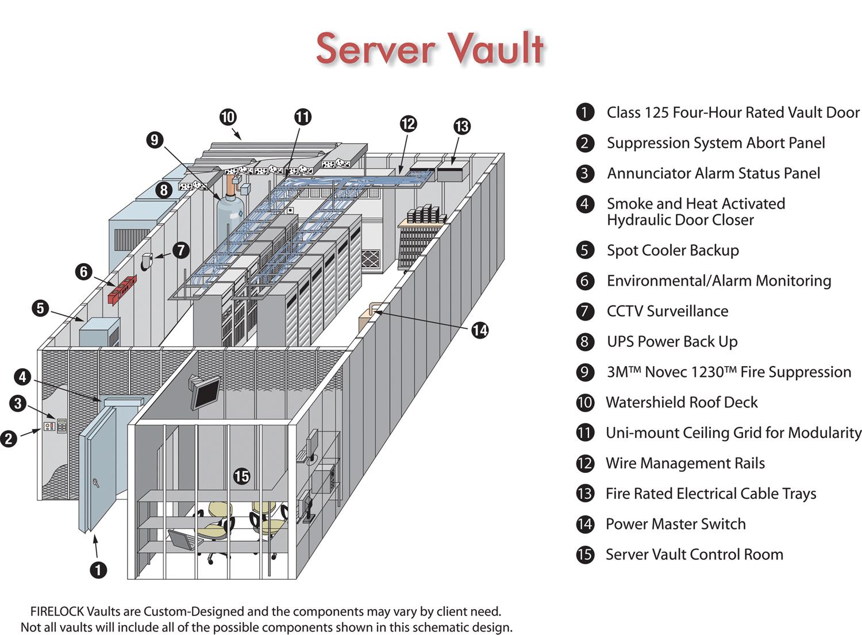 Firelock Fireproof Modular Vaults Kutztown Pennsylvania