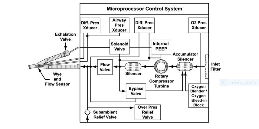 How Are Medical Ventilators Made? (Coronavirus/COVID-19