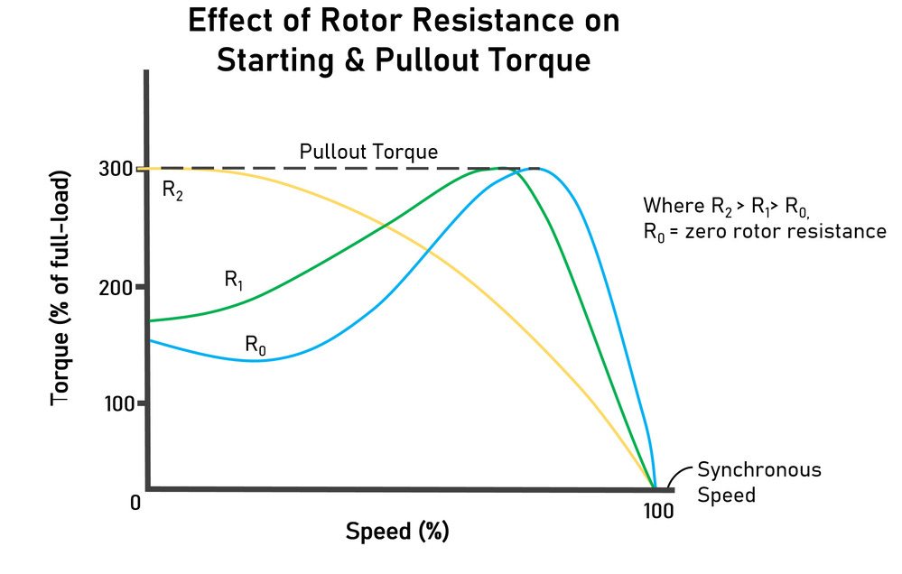 What is a Wound Rotor Motor and How Does it Work?