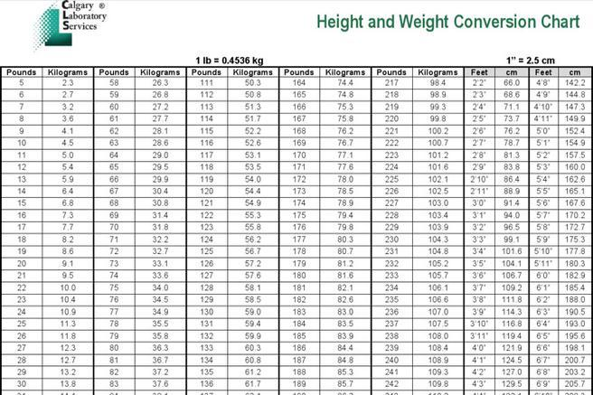 Weight Conversion Chart Kgs To Pounds The Emoji