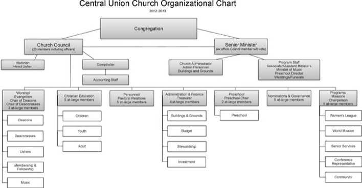 Download Central Union Church Organizational Chart for