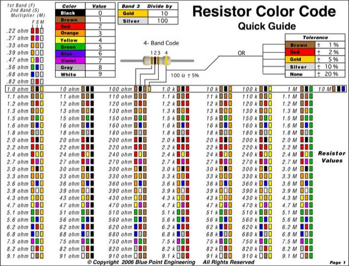 Download Resistor Color Code Chart 3 for Free | Page 2 - TidyTemplates