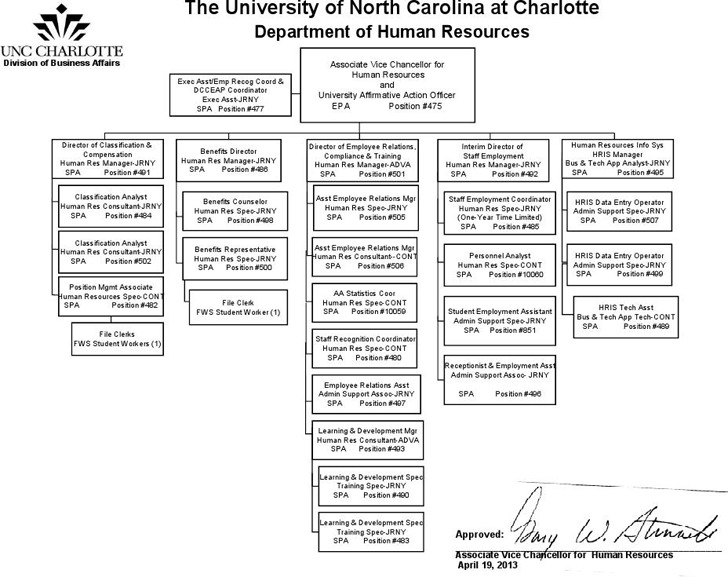 5+ Human Resources Organizational Chart Free Download