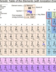 Periodic table of the elements with ionization energies also download energy chart for free tidytemplates rh