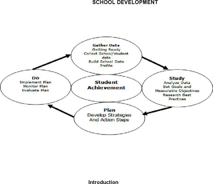 Download Sample School Development Plan Templates for Free