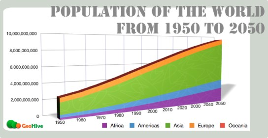 World Population Growth. Source: ecosunset.wordpress.com