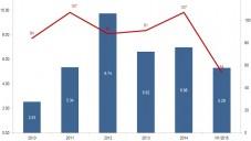 Un graphique montrant le niveau d'activité des sorties israéliennes au cours des dernières années (IVC-Meitar Rapport Exit)