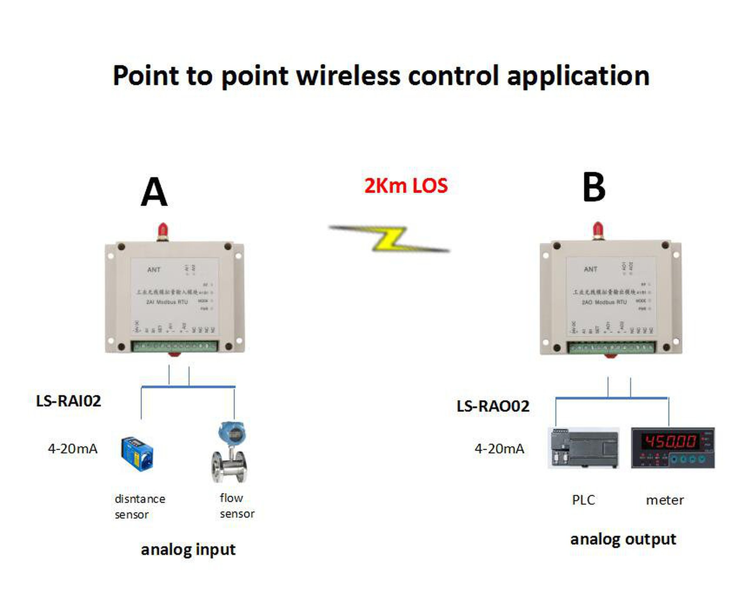 0 10v analog signal wiring car audio capacitor diagram wireless i o 5v or 4 20ma collect from