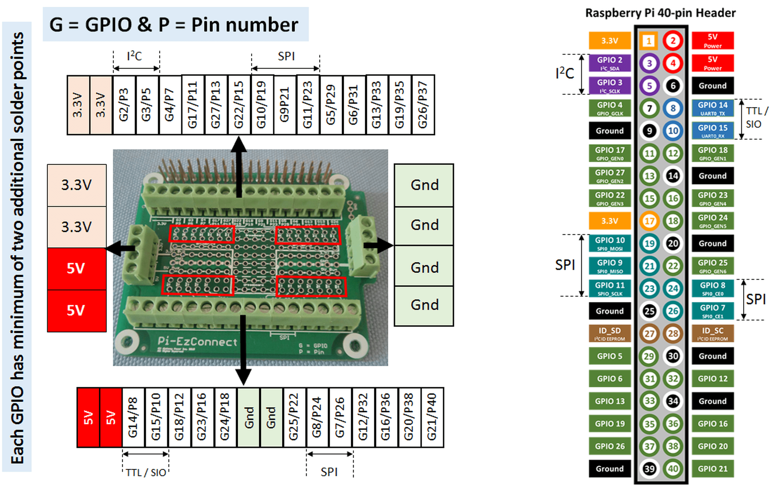 raspberry pi gpio wiring diagram rover 75 electrical ezconnect easy to connect from