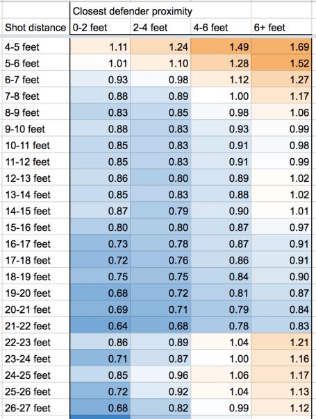points per shot table