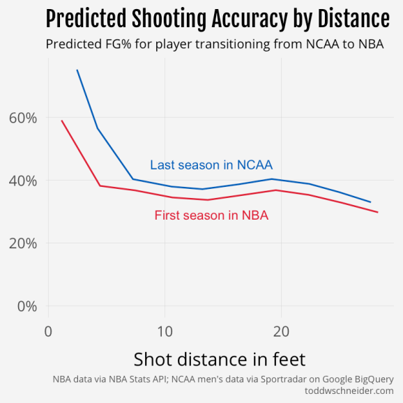 predicted fgp by distance