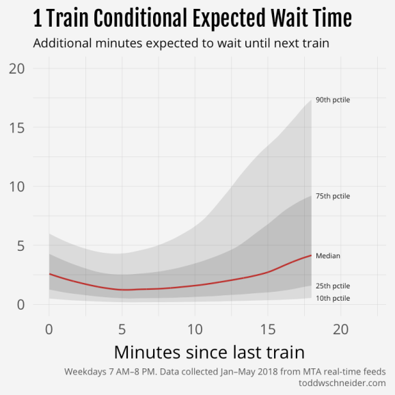 conditional wait time