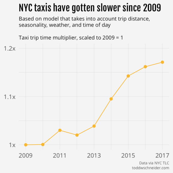 taxi multipliers