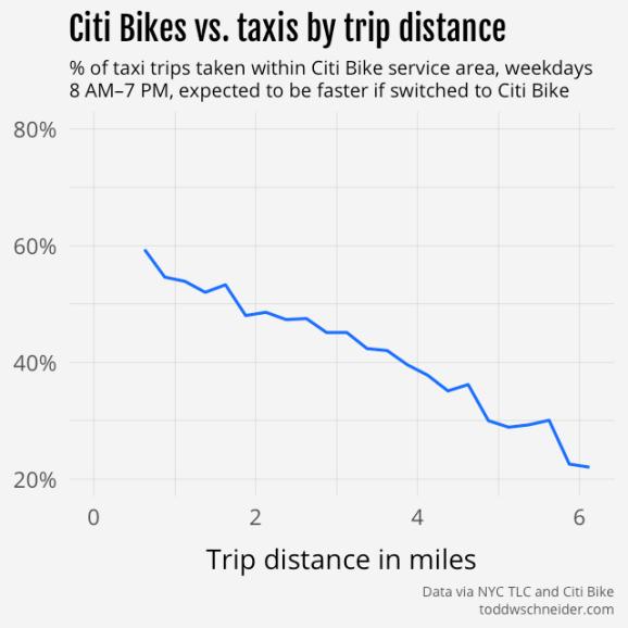 taxi vs. citi bike by trip length