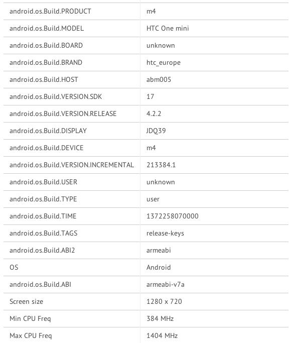 Le HTC One Mini n'a presque plus de secrets