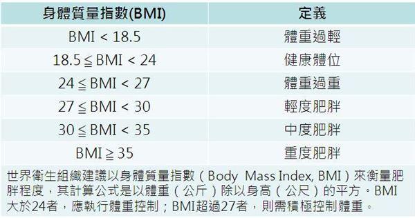 遠離病態肥胖!醫:體位控制好避免復胖   張健輝   新陳代謝科   內科   健康新知   華人健康網