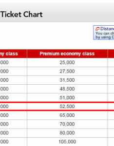Japan airlines uses at distance based award chart which means the number of miles you pay depends on total flown also how to book emirates first class flights for using rh topmiles