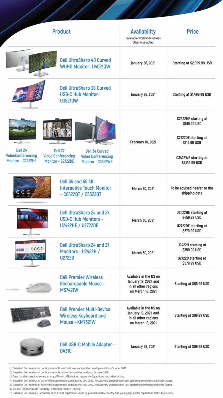 Dell New Monitors & Price List