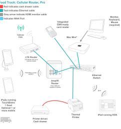 wiring diagram ipad wiring diagram blogrestaurant pos installation wiring diagram wiring diagram view wiring diagram ipad [ 2154 x 1640 Pixel ]