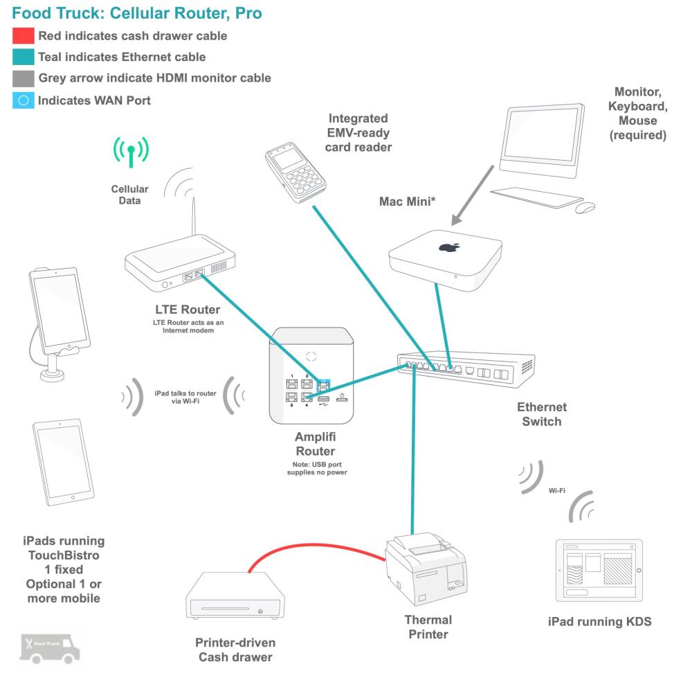 medium resolution of wiring diagram ipad wiring diagram blogrestaurant pos installation wiring diagram wiring diagram view wiring diagram ipad