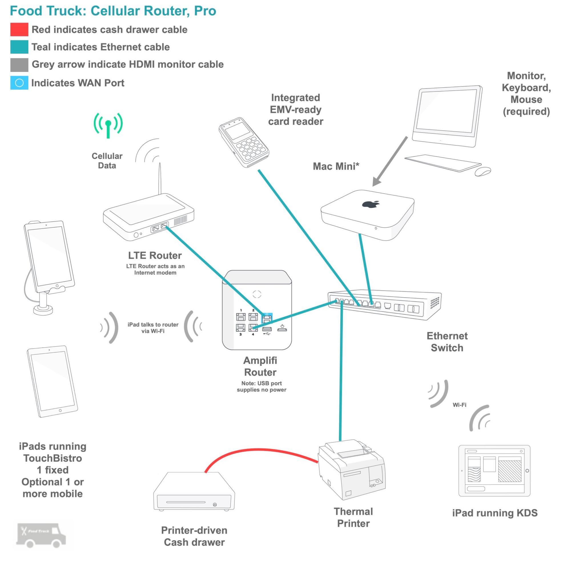 hight resolution of wiring diagram ipad wiring diagram blogrestaurant pos installation wiring diagram wiring diagram view wiring diagram ipad