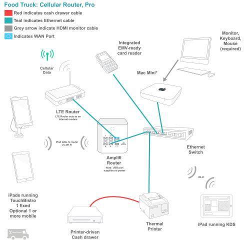 small resolution of wiring diagram ipad wiring diagram blogrestaurant pos installation wiring diagram wiring diagram view wiring diagram ipad