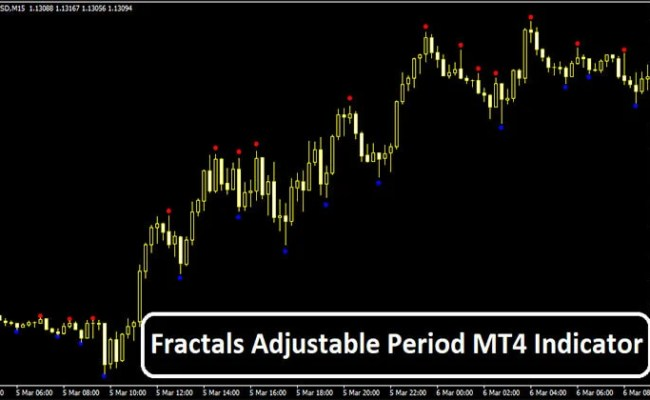 Fractals Adjustable Period Mt4 Indicator Trend Following