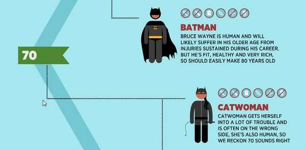 superhero life expectancy
