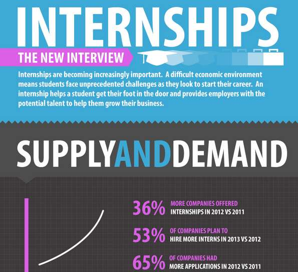 Interview Internship Comparison Charts Creative