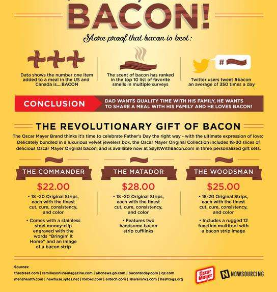 bacon gift endorsing infographics