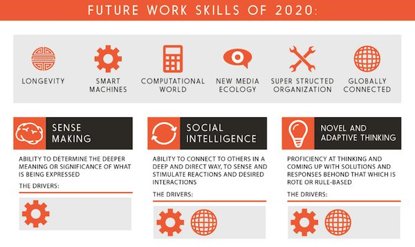 2020 Workplace Infographics Future Work Skills