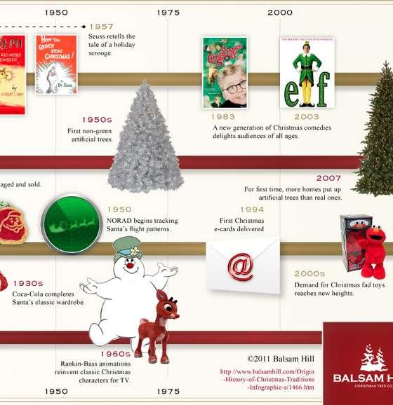 Holiday History Timeline Infographics History Of Christmas