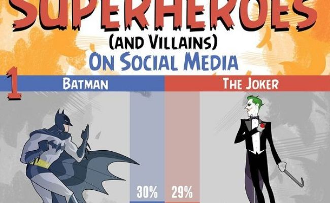 Much Mentioned Superhero Stats Popular Superheroes