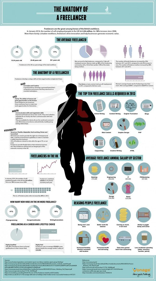 Freelance Personality Infographics Self Employed Workers